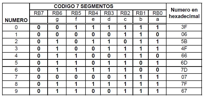 Tabla display 7 segmentos cátodo común