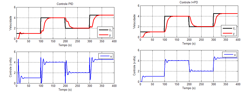 Control PID  vs Control I+PD
