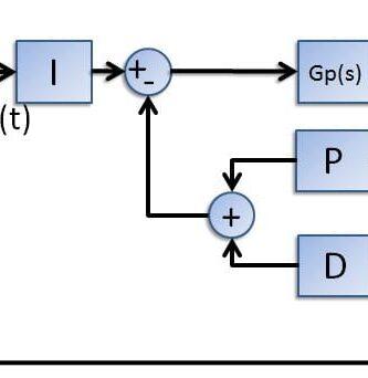 Controlador I+PD