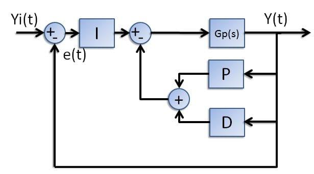 4. Control con estructura I+PD