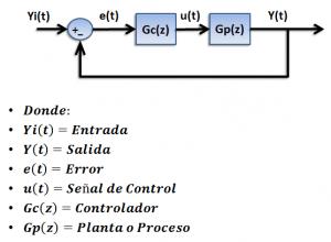 5. Control PID via sintesis DAHLIN