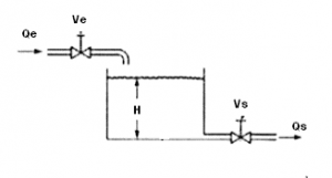 2. Modelado de Sistemas Nivel de un Tanque