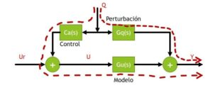 Control FeedForward o Control Anticipativo