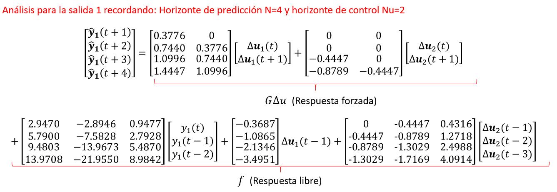 Controle preditivo MIMO GPC