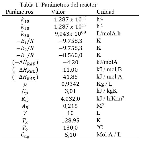 parametros reactor cstr