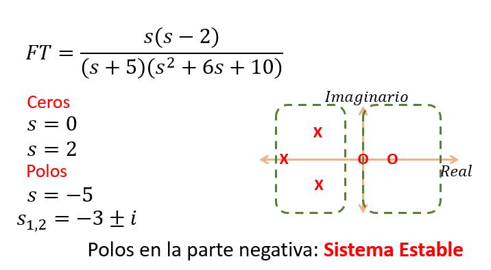 Ejemplo de Función de Transferencia