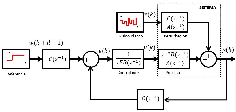 control por mínima varianza con seguimiento de referencia