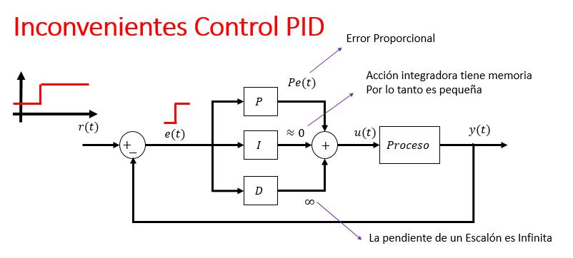 Accion Derivativa control PID