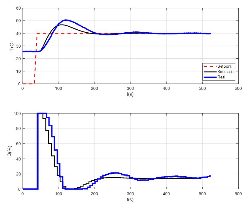 Asignación de Polos Control PID Arduino