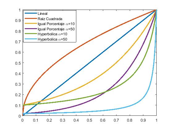 Característica del Fluido dentro de una Válvula