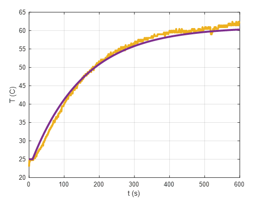 Indentificación de Modelo de Temperatura