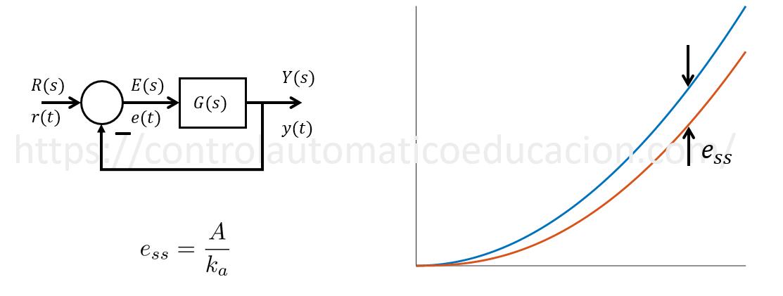 Constante de error estático de aceleracion