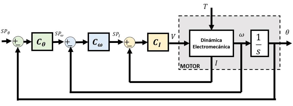 Control en Cascada Motor DC