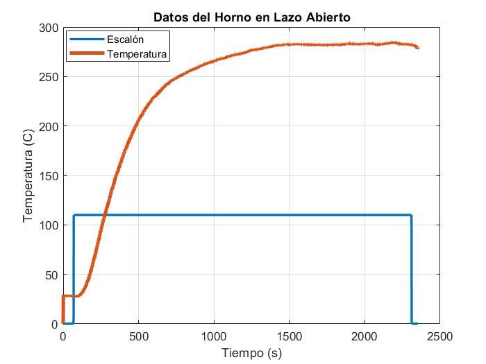 Datos de temperatura del horno