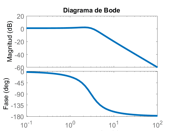 Interpretacion diagrama de bode
