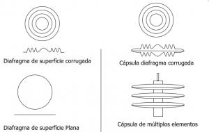 Diafragma medidor de presión