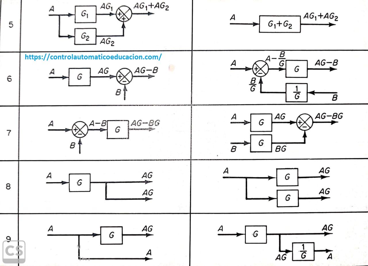 Operaciones elementos en paralelo y con bifurcación