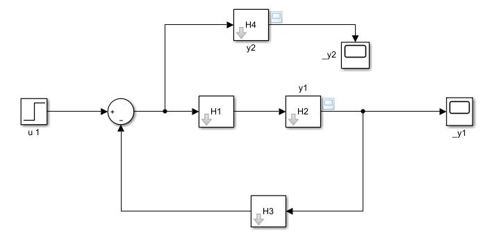 Diagrama de Bloques Múltiples Salidas