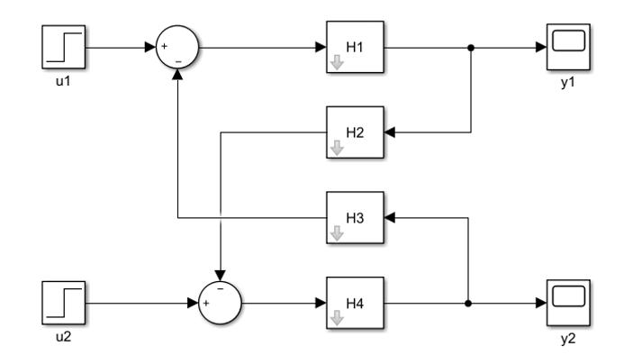 Diagrama de Bloques Multivariable