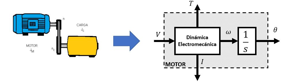 como modelar un motor dc