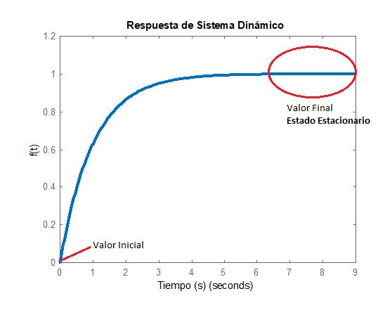 Teorema de Valor Final - Teorema de Valor Inicial
