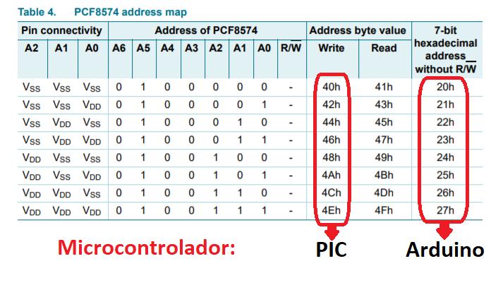 Dirección de la Interfaz I2C LCD