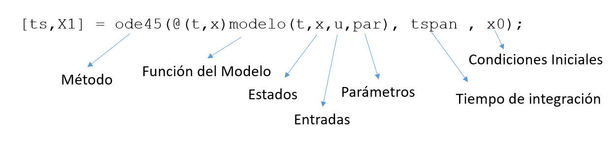 Ecuación Diferencial Matlab