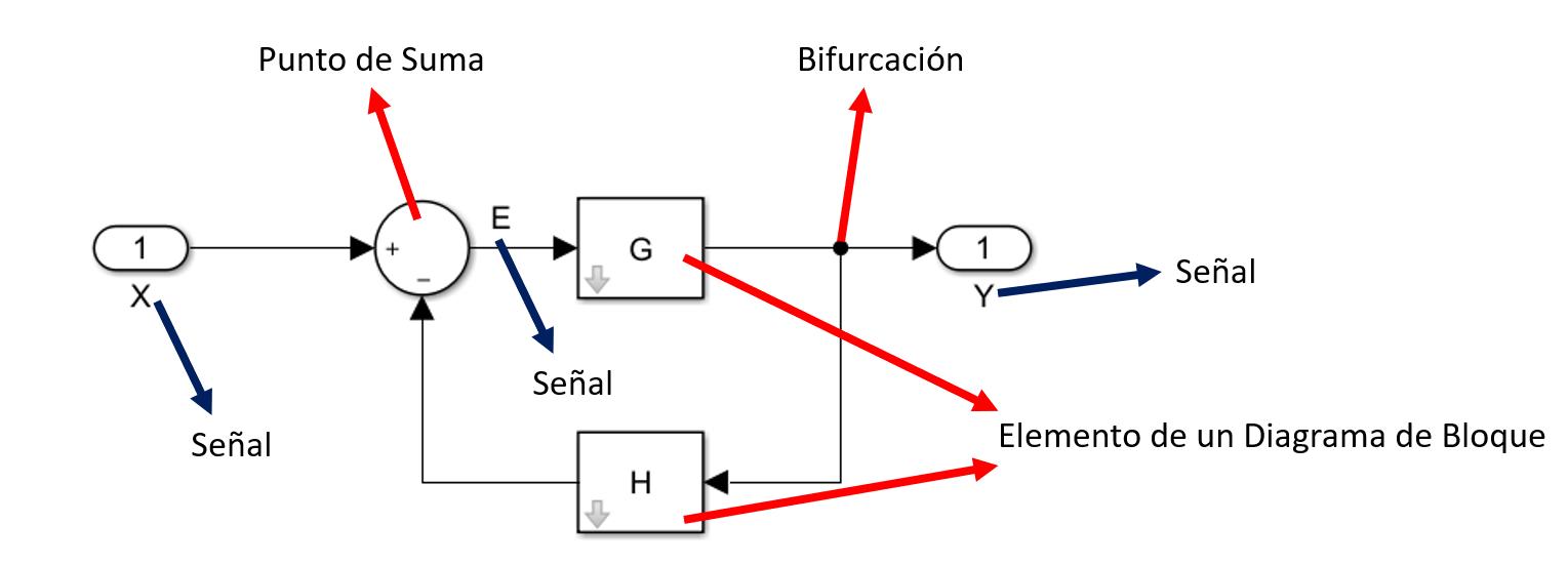 Elementos de un Diagrama de Bloques