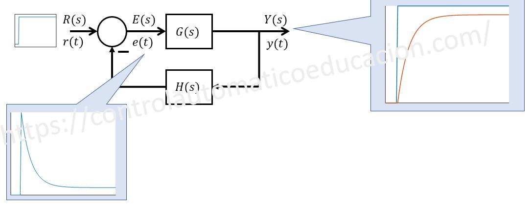 Error en Estado Estacionario Diagrama de Bloques