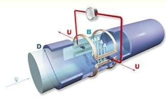 Medidor de Flujo Electromagnético