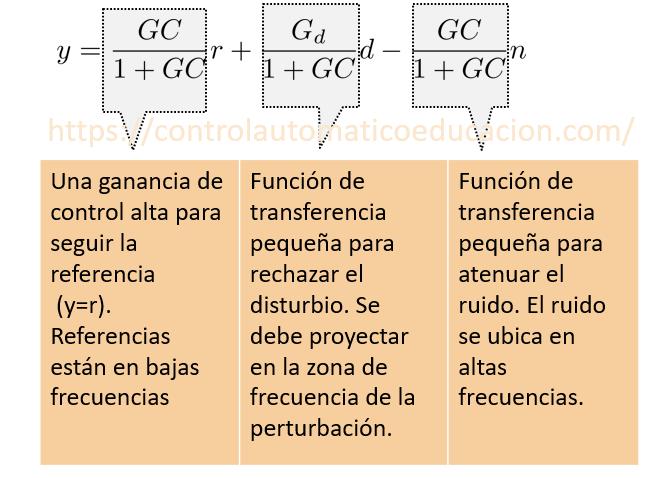 Funciones de transferencia sensibilidad