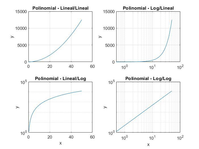 Grafica Logarítmica en Matlab