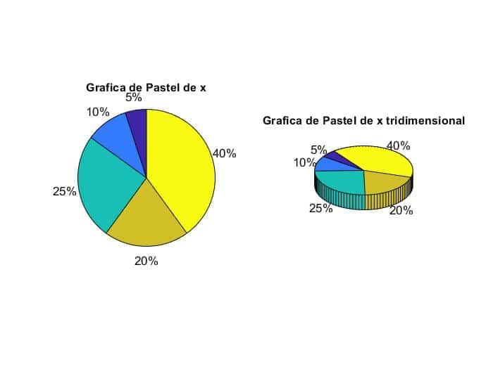 Grafica Pastel Matlab