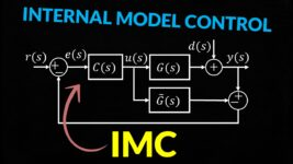 IMC Internal Model Control