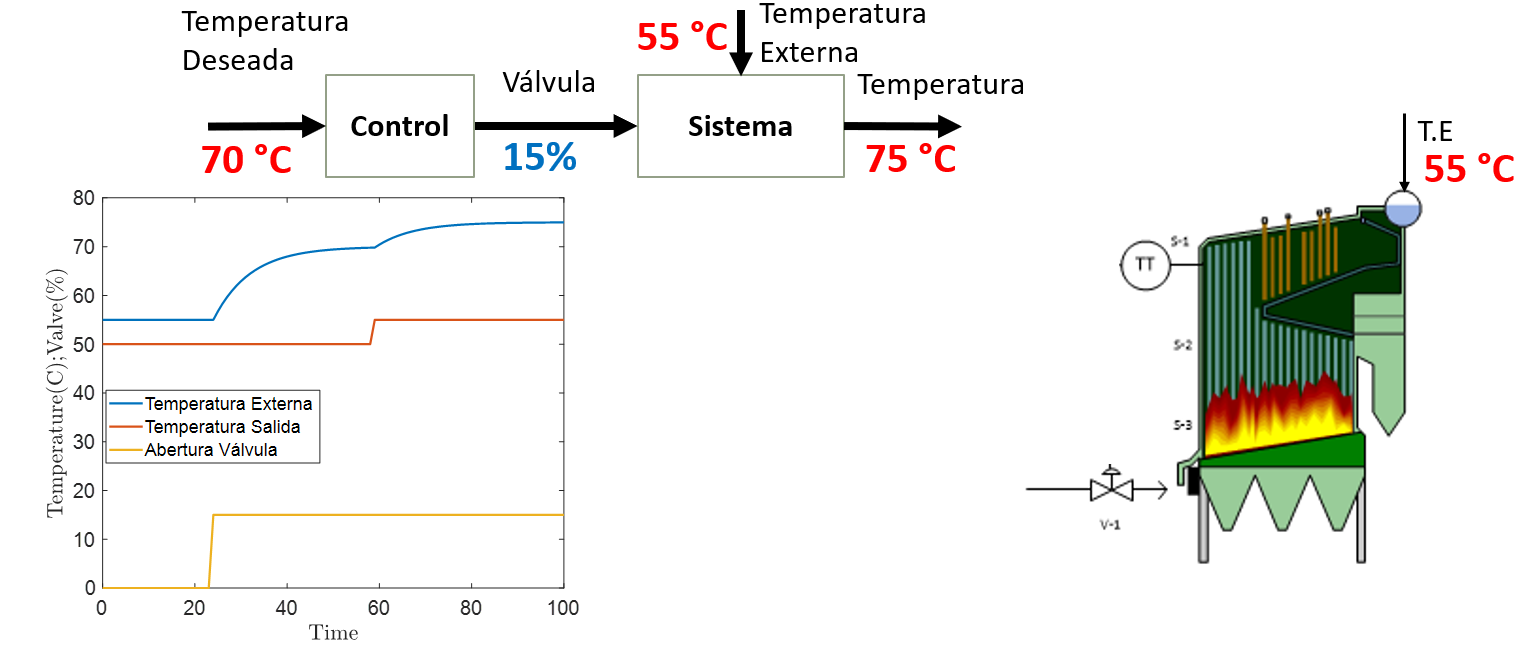 dinámica del control de caldera