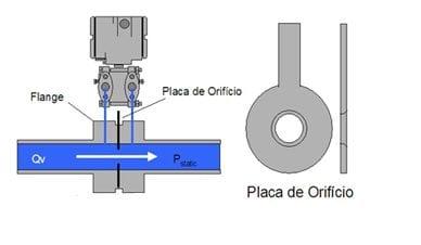 Medidor de Flujo por presión Diferencial