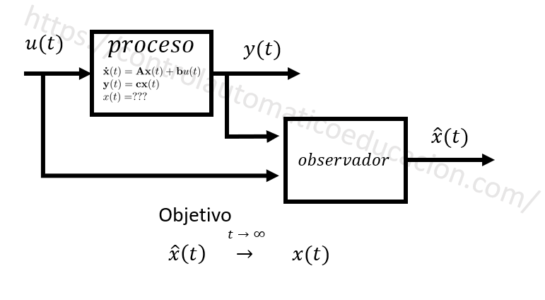 Observador de Estados Sistema Dinámico