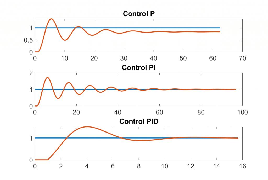 Control PID Ziegler Nichols Metodo 1