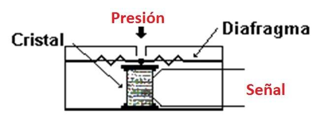 Piezo electrico - medidor de Presión