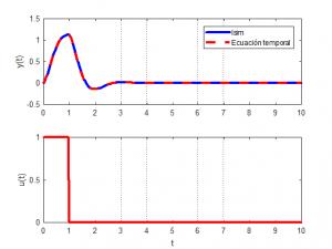 Raices Complejas Transformada de Laplace Sistemas de Control