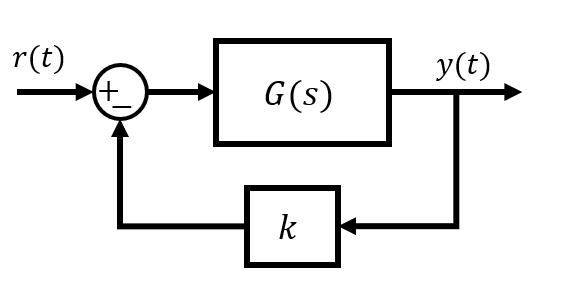 Realimentación Negativa Función de Transferencia