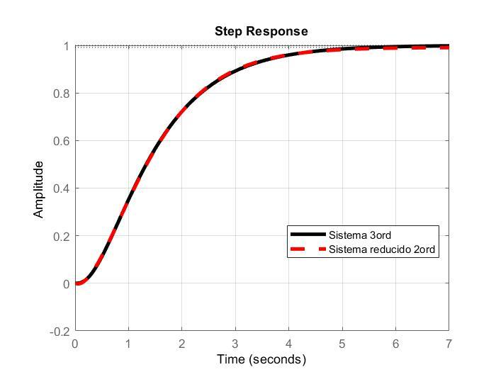 Sistema Balanceado - Equilibrado LTI