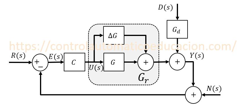 Sistema de Control con Error de modelo y perturbación