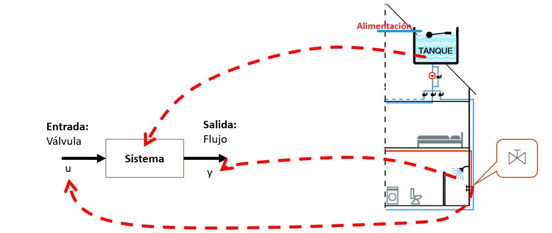 Sistemas Hidráulicos Hogar