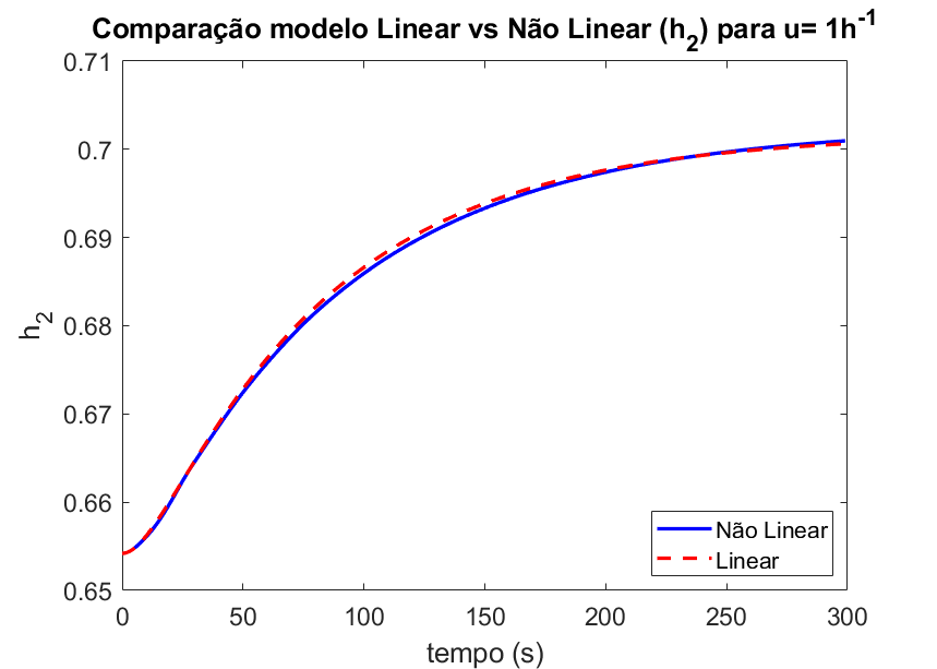Linealización Tanques Esfericos