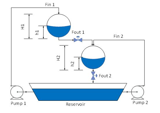 Modelo tanques esfericos