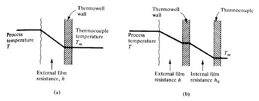 Termocupla con capa externa e interna