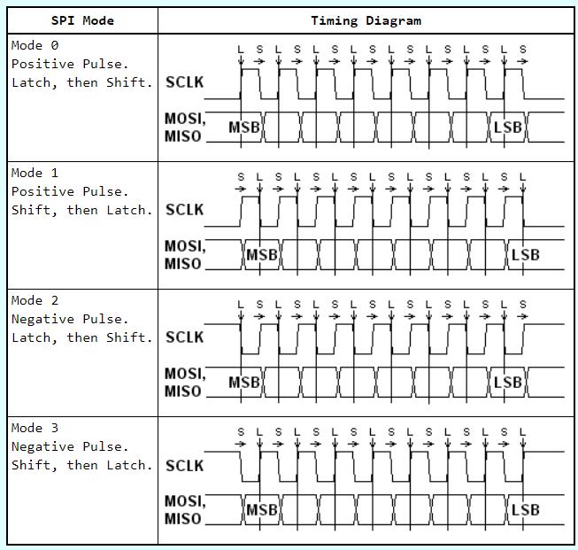 Tiempos y modos del SPI