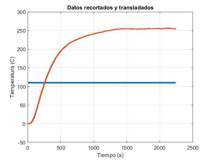 Datos de temperatura del Horno recortados y transladados