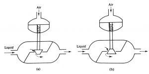 Válvula Pneumática normalmente (a) abierta y (b) cerrada